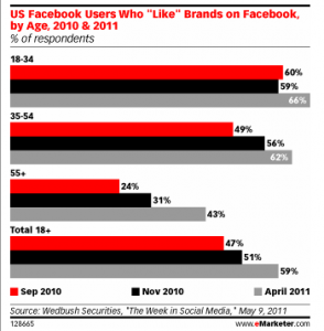 US Facebook Users Who Like Brands On Facebook By Age 2010 2011