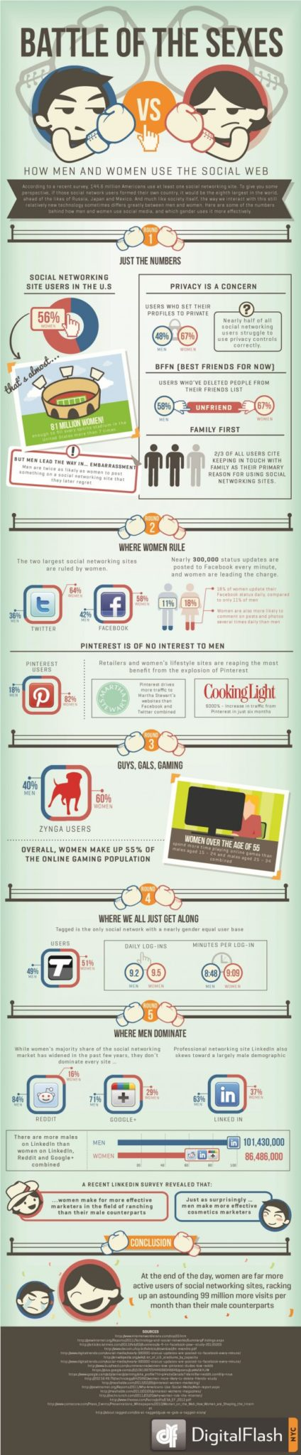 How men vs women use social media