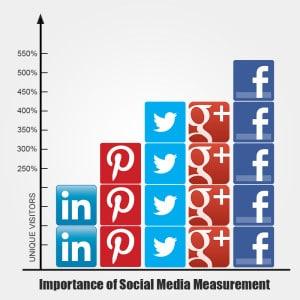 important_social_media_measurement